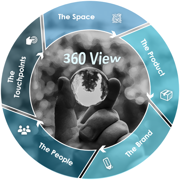 360 view understanding of the market market research companies in saudi arabia in Jeddah