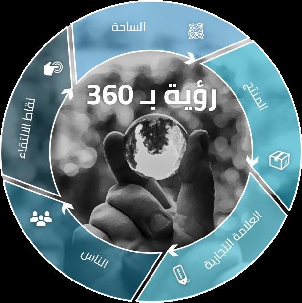 في السعودية مركز الأبحاث و الدراسات التسويقية